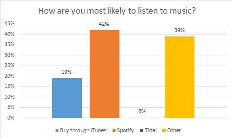 results - Spotify Dominates Poll As Most Popular Music Tool