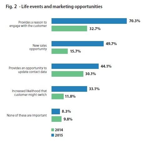 Fig 2 - Why Marketing Needs Data