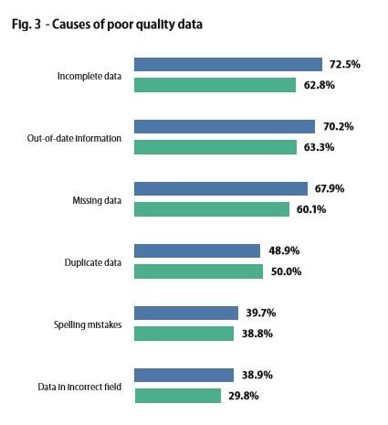Fig 3 2 - Why Marketing Needs Data