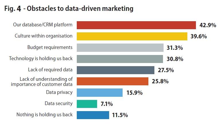 Fig 4 - Why Marketing Needs Data