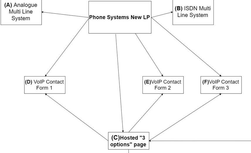 customerflow - Landing Page Optimisation 2016: A Case Study [PMC Telecom]