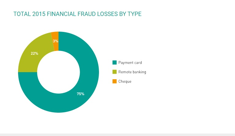 Fraud pie chart - How to spot card skimmers and stay safe in 2018